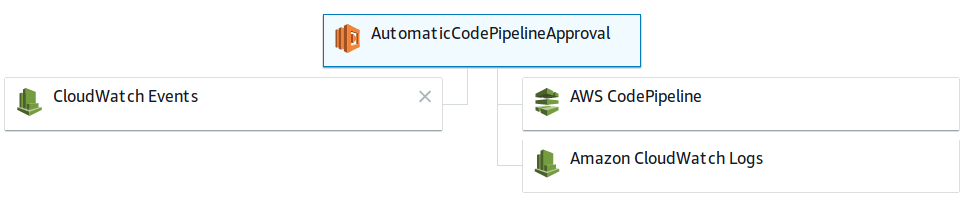 Schedule your CodePipeline Approvals - alter way's blog