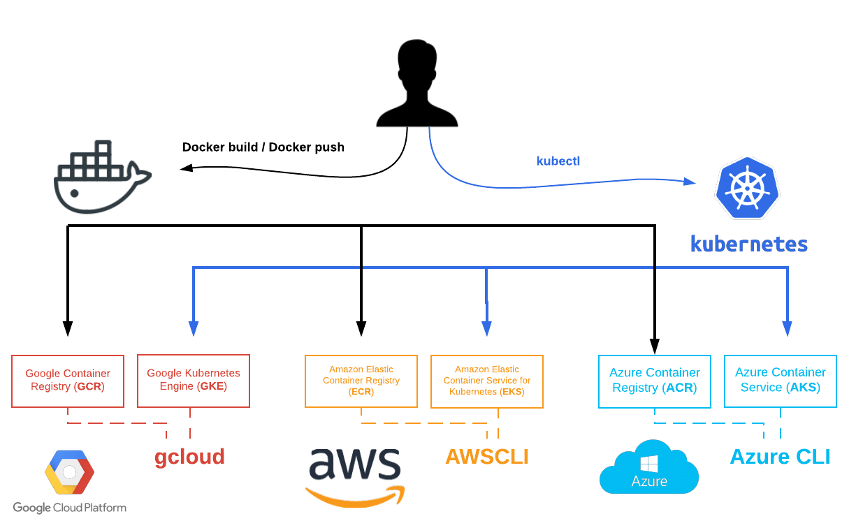 Kubernetes 101: Launch your first Kubernetes app - alter way's blog