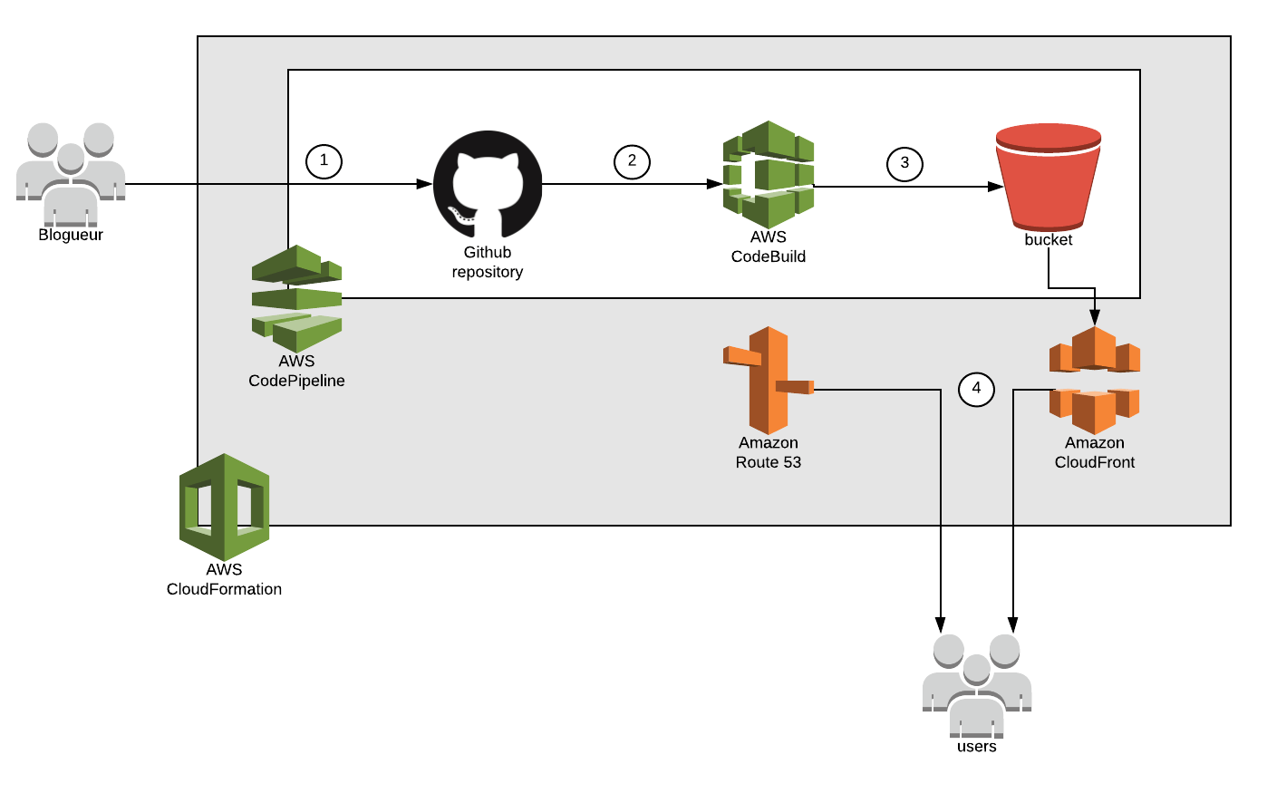 Gérer son blog en Serverless avec S3, CloudFront, GitHub