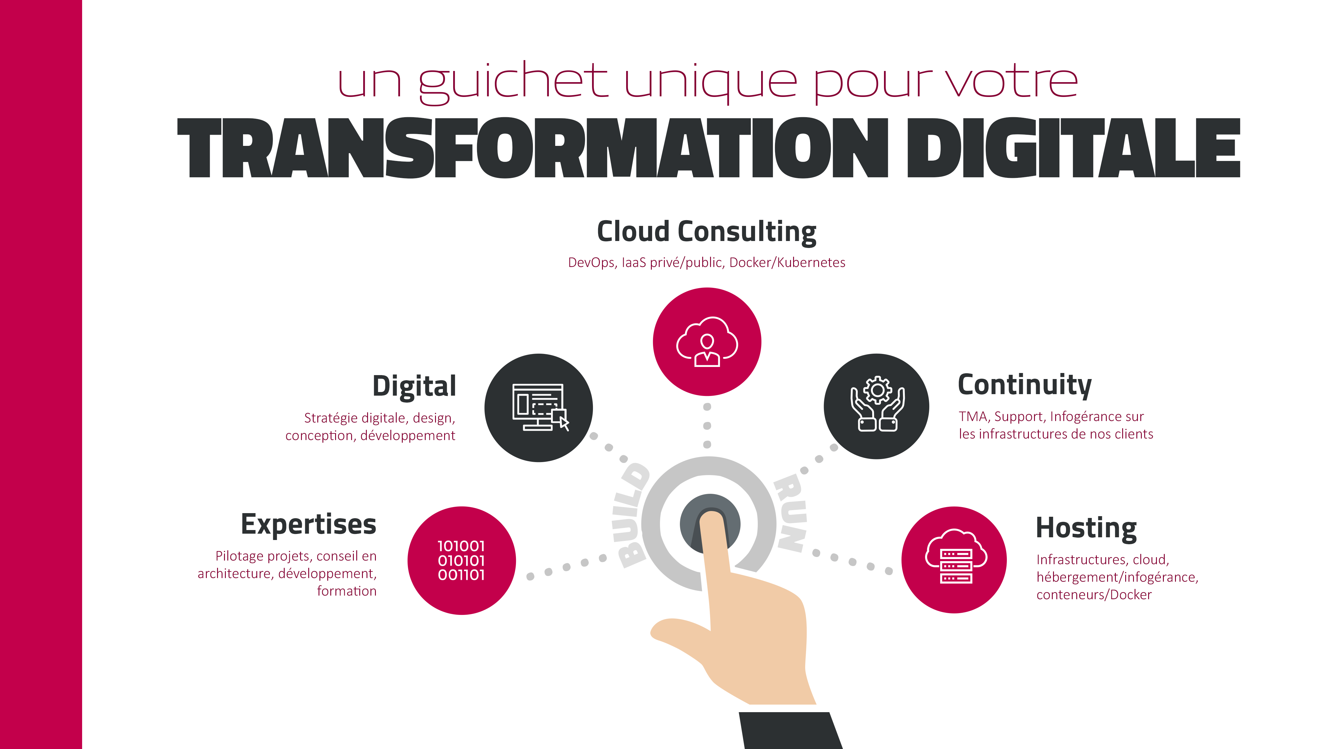 Alterway Cloud Consulting Guichet Unique