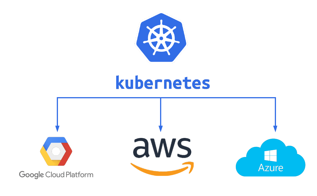 Logos AWS Google Cloud Azure