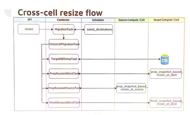 cells_resize_cross