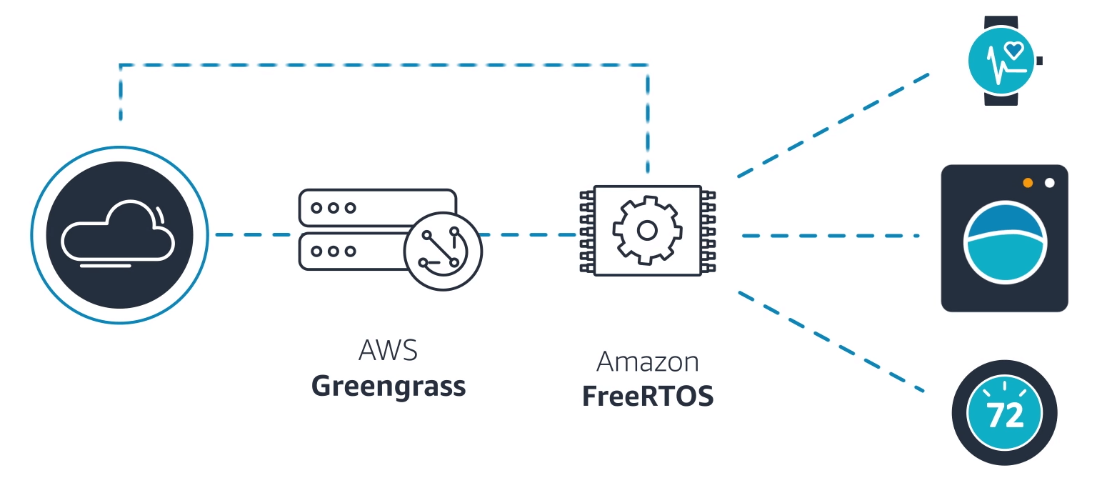 AWS FreeRTOS